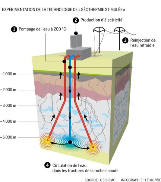 1849414_5_a33e_infographie-du-site-pilote-de-geothermie_2137c754b777648afc45f977f63fa17c bis