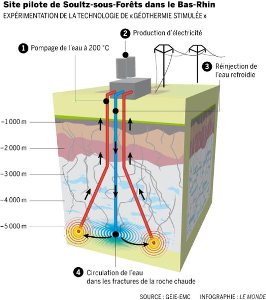 1849414_5_a33e_infographie-du-site-pilote-de-geothermie_2137c754b777648afc45f977f63fa17c